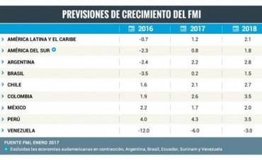 FMI redujo previsión de crecimiento para Argentina al 2,2%, y estimó que no se cumplirá meta de inflación