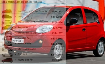 Ningún cero kilómetro cuesta menos de $200.000: Precios de los 10 más baratos