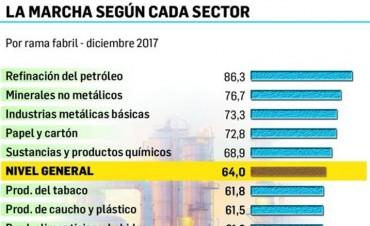 Preocupa industria: se estancó el uso de la capacidad instalada