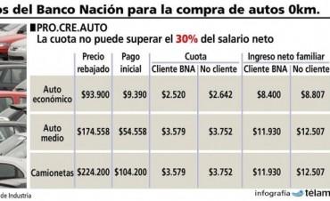 El Banco Nación comenzó a instrumentar el programa Procreauto