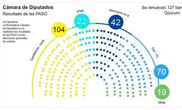 De repetirse resultado en octubre, Cambiemos tendrá más diputados