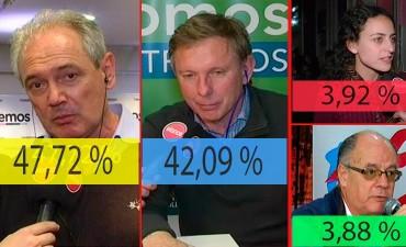 Cambiemos ganó por más de 5% en Entre Ríos: Así quedaron las otras listas