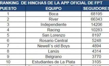"""Boca lidera el ranking de hinchas de """"Fútbol Para Todos"""""""