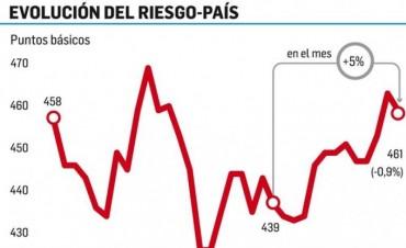 Alerta: inversores ahora castigan bonos argentinos en dólares