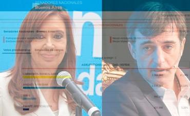 Cambiemos gana en provincia de Buenos Aires por más del 5 por ciento