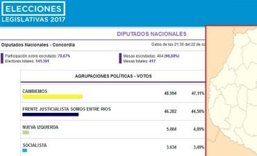 Elecciones Legislativas 2017: Histórica victoria de Cambiemos en Concordia