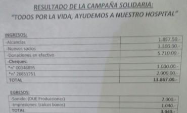 """Resultados de la campaña solidaria """" Todos por la Vida , ayudemos a nuestro Hospital """""""
