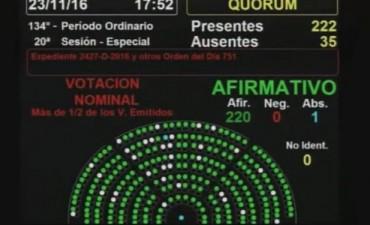 Diputados dio media sanción a la legalización del cannabis medicinal
