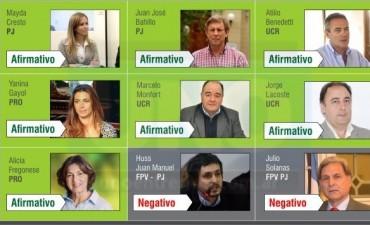Para no olvidar : Reforma previsional: Así votaron los diputados nacionales por Entre Ríos