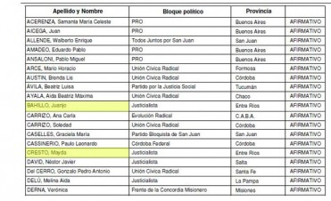 Otro voto afirmativo de Juan José Bahillo y Mayda Cresto al Gobierno de Macri