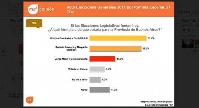 Sondeo electoral ubica a Cambiemos en tercer lugar en Provincia