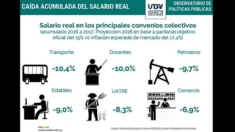 Ratifican deterioro del poder adquisitivo de los trabajadores durante 2016-2017