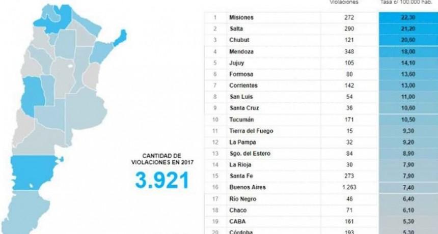 Estadística oficial: Entre Ríos tiene la menor tasa de violación del país