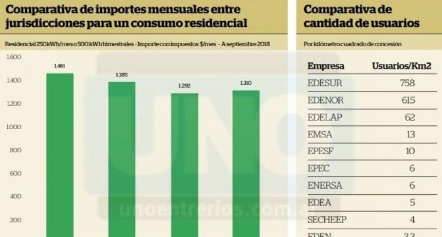 EPRE sobre el aumento de la tarifa eléctrica:
