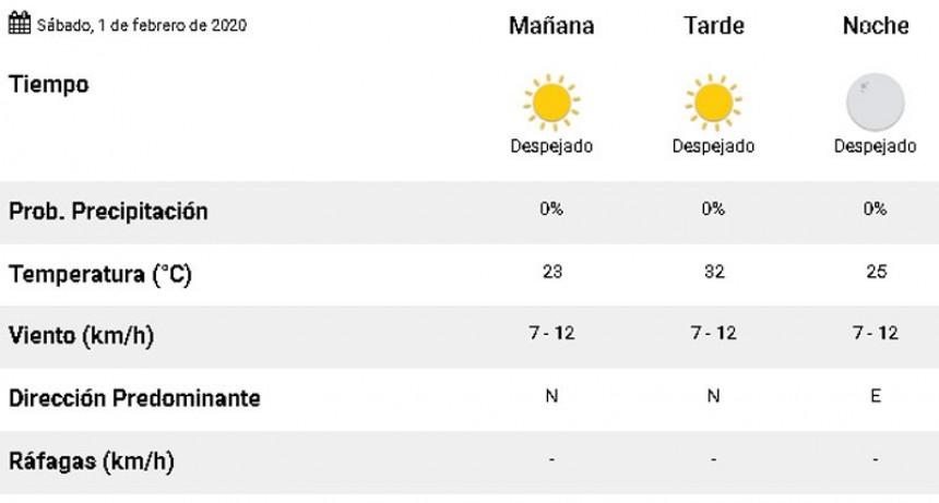 Comenzó febrero: será fin de semana soleado y temperaturas arriba de 30 grados