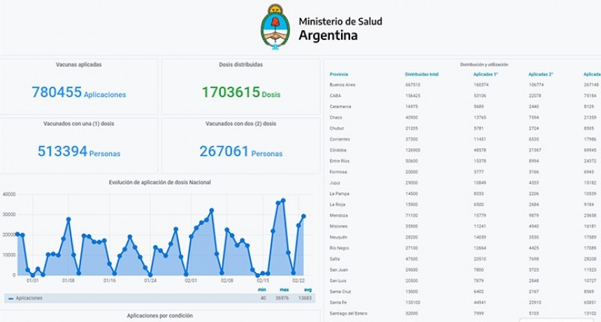 Lanzan Monitor Público de Vacunación: cómo acceder a información en tiempo real
