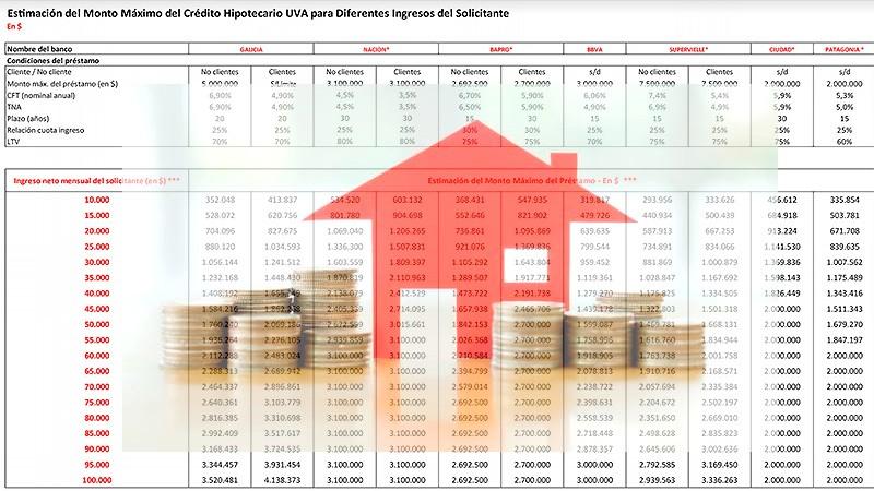 Créditos Hipotecarios UVA: El dinero que otorga cada banco según los ingresos