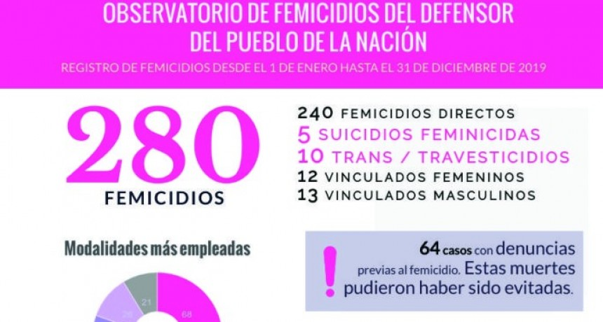 Un femicidio cada 23 horas en lo que va 2020