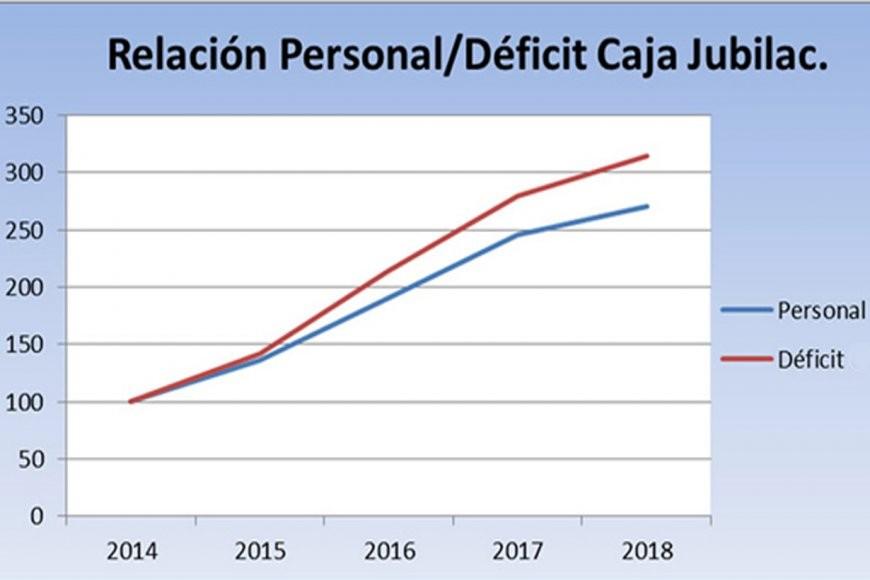 El déficit de las jubilaciones tensa la relación de la Casa Rosada con las provincias