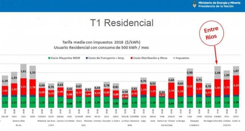 Entre Ríos tiene la energía más cara del país