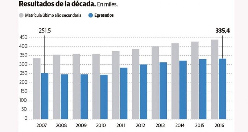 En 10 años, creció un 33,4% la cantidad de egresados de la escuela secundaria