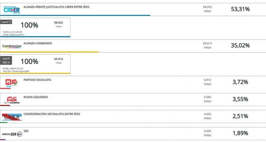En un solo departamento Cambiemos obtuvo más votos que el Frente Justicialista