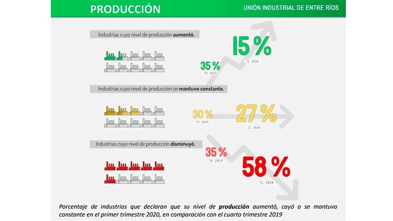 El 70% de las industrias entrerrianas disminuyó ventas durante la cuarentena