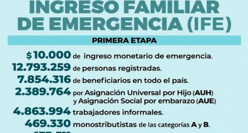 La Anses abrirá una nueva inscripción para el Ingreso Familiar de Emergencia