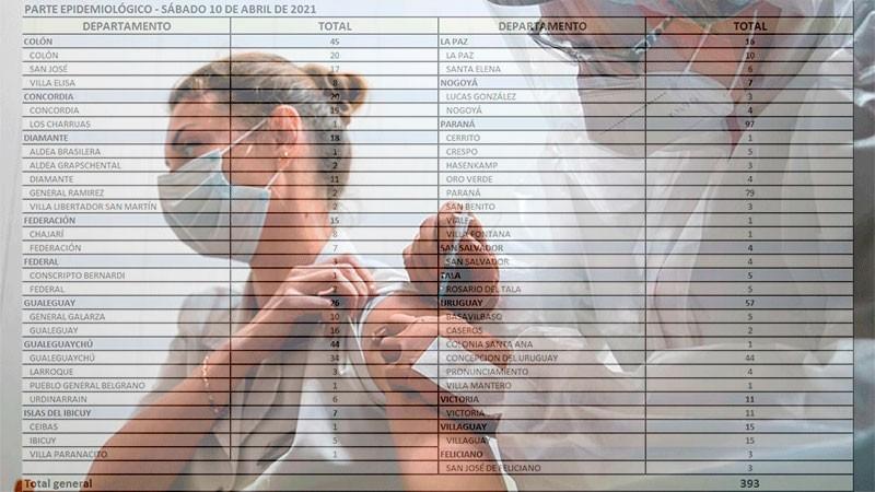 Leve descenso de casos de coronavirus en Entre Ríos: reportaron 393