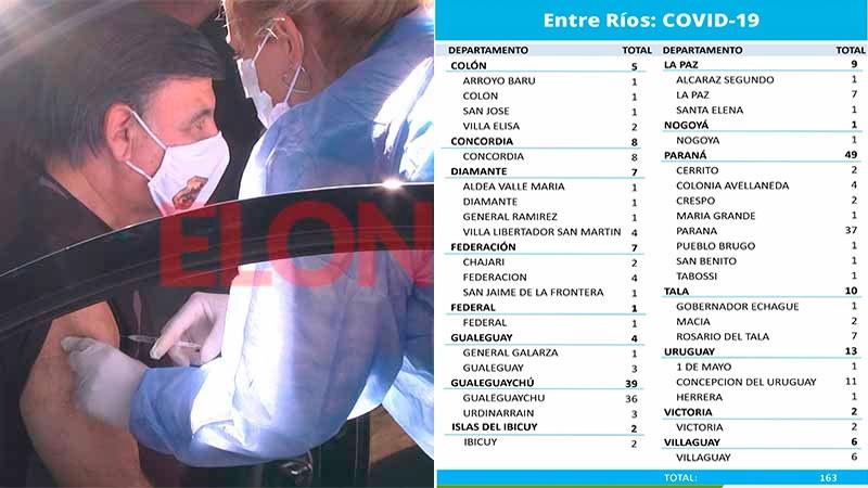 Nueva baja de casos de coronavirus en la provincia: reportaron 163 positivos