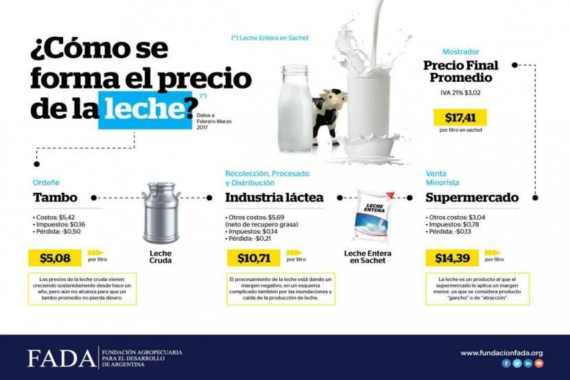 ¿Quién se queda con las ganancias en la cadena láctea?