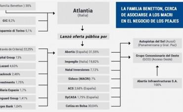 La familia Benetton, a un paso de asociarse a los Macri en el negocio de los peajes