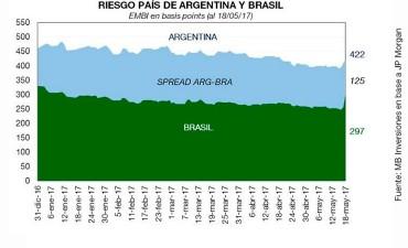 Pese al escándalo en Brasil, Argentina sigue con el riesgo país más alto