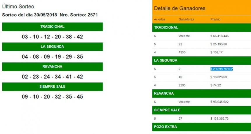 Dos apostadores se repartieron casi 60 millones de pesos en el Quini 6