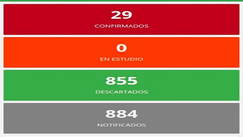 Entre Ríos sigue sin sumar nuevos casos de coronavirus: Mantiene la cifra en 29