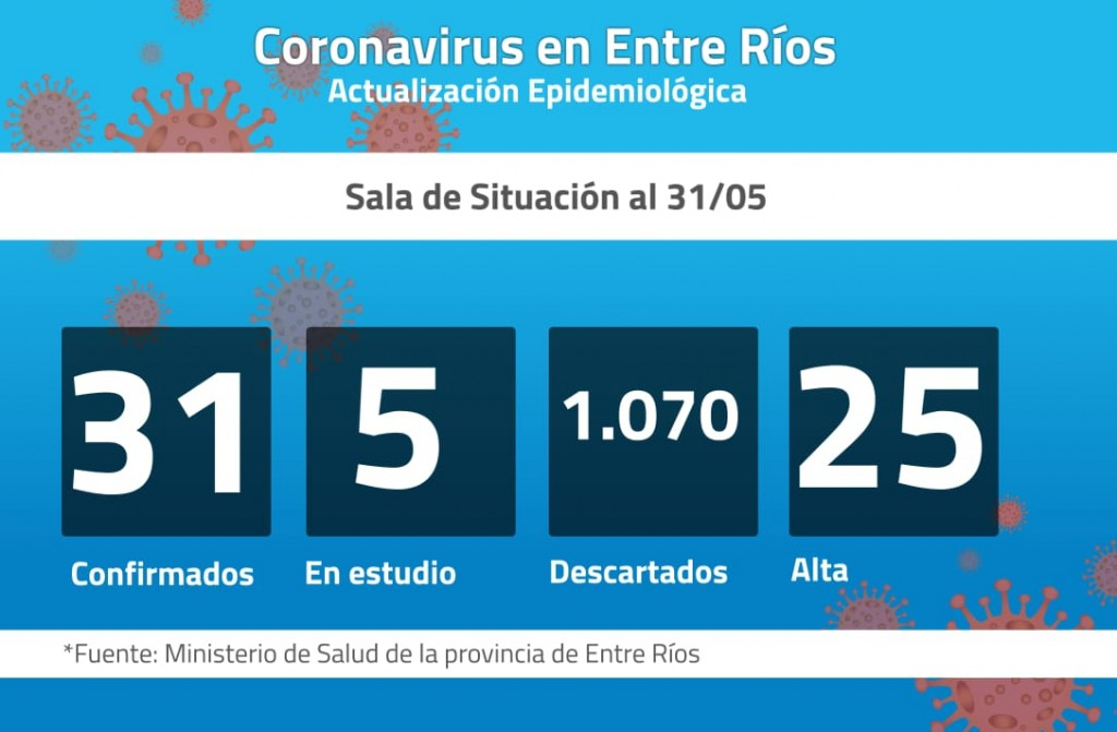 No se registraron nuevos casos de Covid 19 en Entre Ríos: son 31 los confirmados