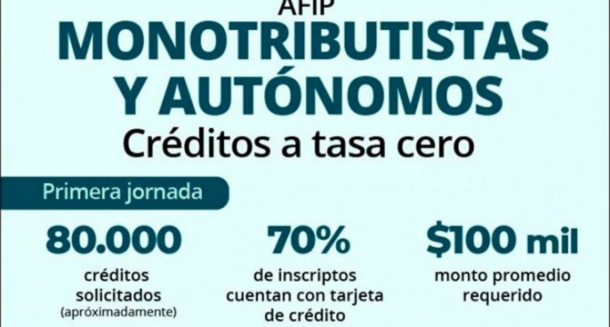 Créditos a tasa cero: 80.000 monotributistas y autónomos ya iniciaron el trámite