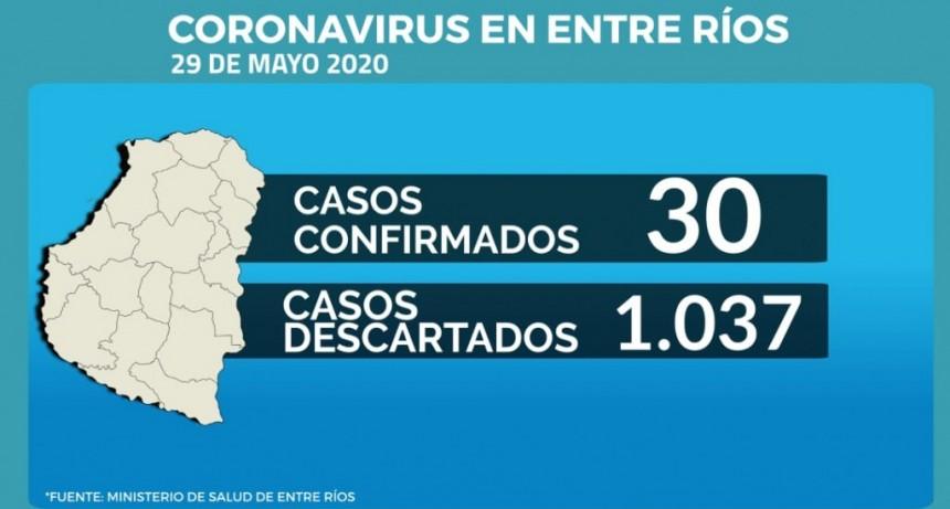 No se registraron nuevos casos de Covid 19 en Entre Ríos: son 30 los confirmados
