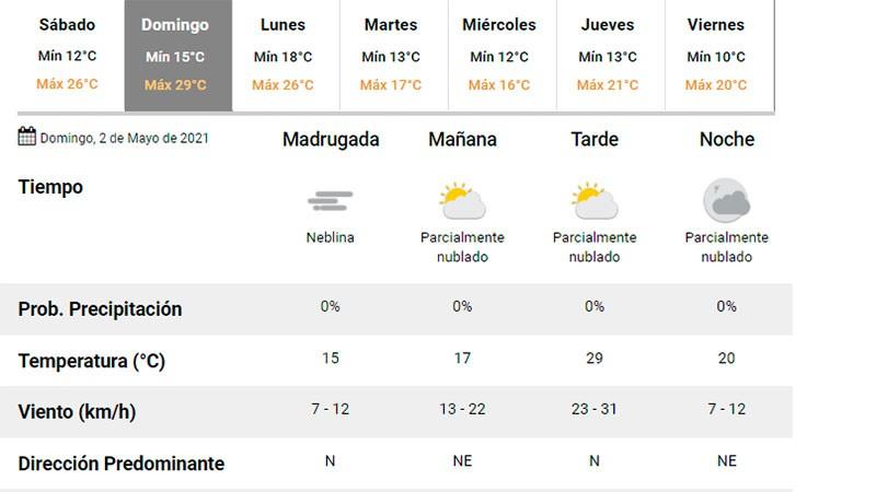 Primer fin de semana de mayo con sol y buenas temperaturas: el detalle