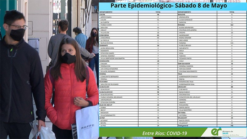 Nueva suba de casos de covid en Entre Ríos: reportaron 741. En el Departamento Federal 7 casos