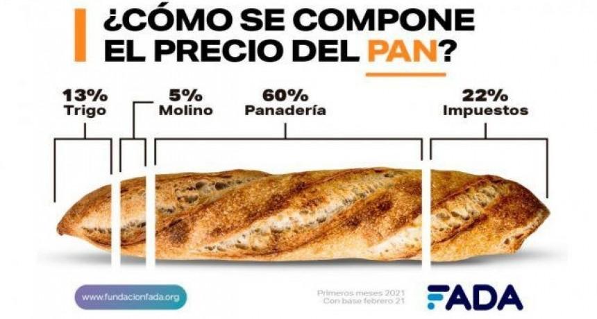 Pan, leche, carne: ¿qué hay detrás de los precios de estos productos?