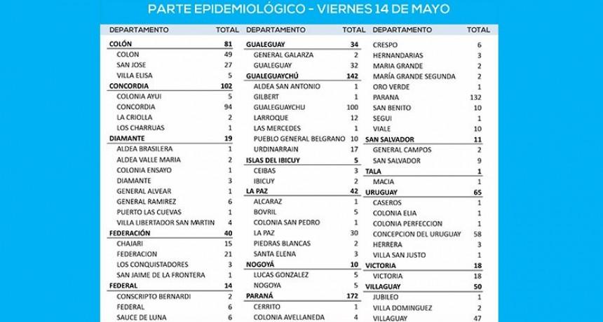Fuerte repunte de casos de coronavirus en la provincia: reportaron 806 positivos En el Departamento Federal 14 confirmados