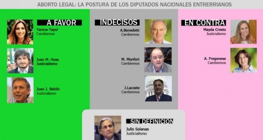 Reñida votación por el aborto legal de los diputados nacionales entrerrianos