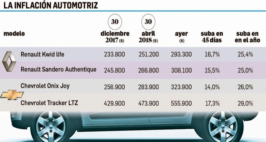 Los cero kilómetro aumentaron 17% sus precios en 45 días
