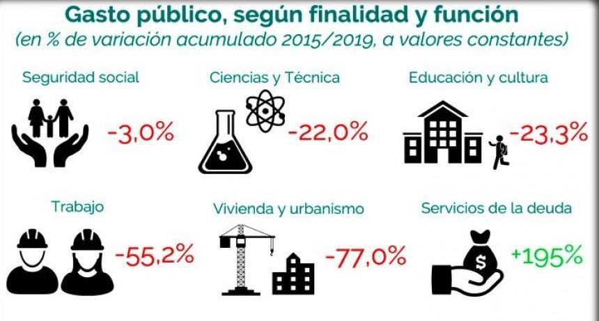 Presupuesto nacional: Uno de cada cinco pesos ya se destinan a pagar intereses de deuda