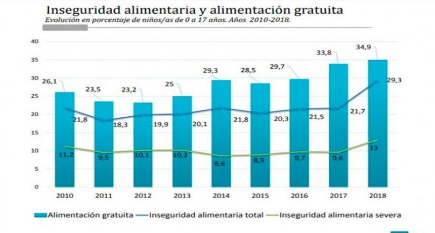 El 51,7 por ciento de los niños es pobre en Argentina