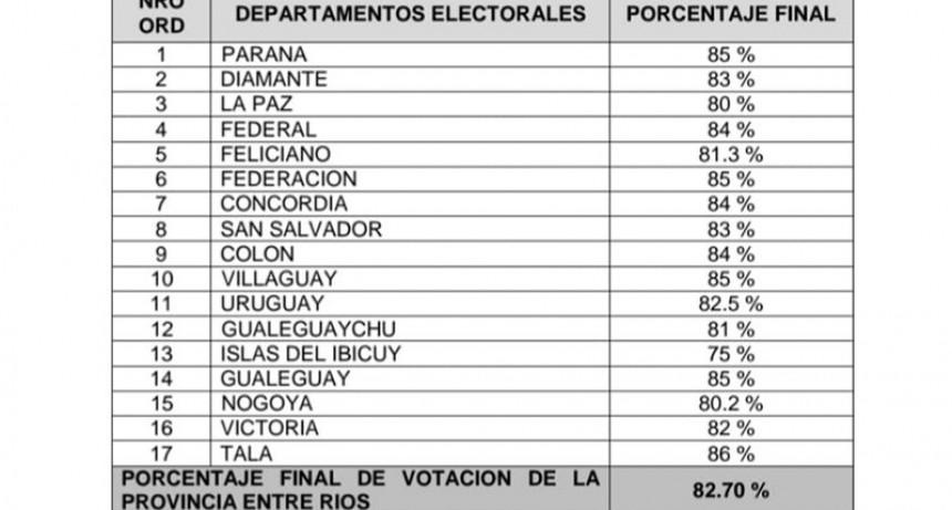 Votó el 82% del padrón provincial en las Generales de este domingo