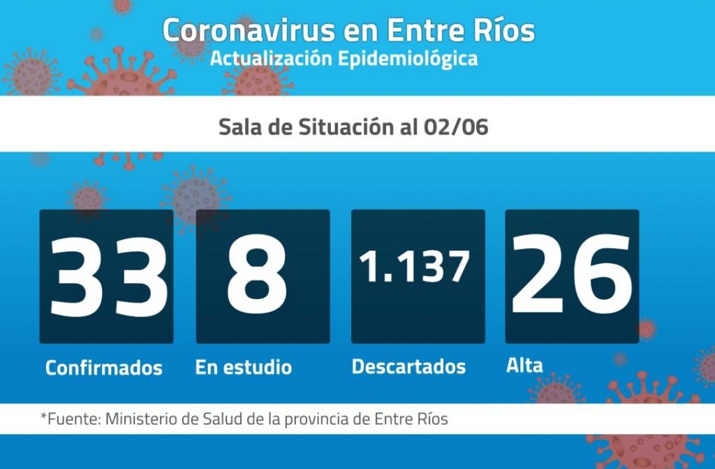 Sin nuevos contagios por coronavirus en Entre Ríos: La cifra se mantiene en 33