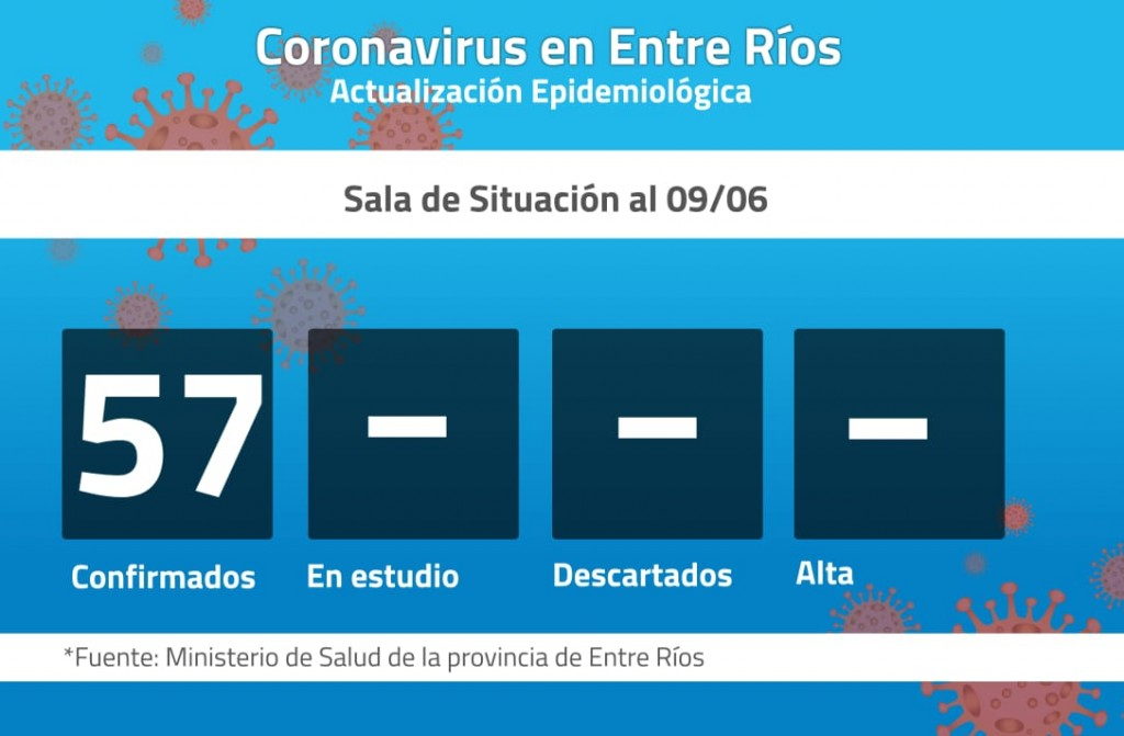 Dos nuevos casos de Covid 19 en Entre Ríos: corresponden a Gualeguaychú