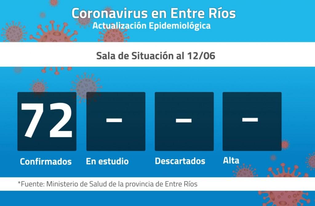 Tres nuevos casos de coronavirus en Entre Ríos: son 72 los confirmados
